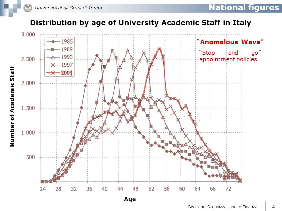 Distribution by age of University Academic Staff in Italy