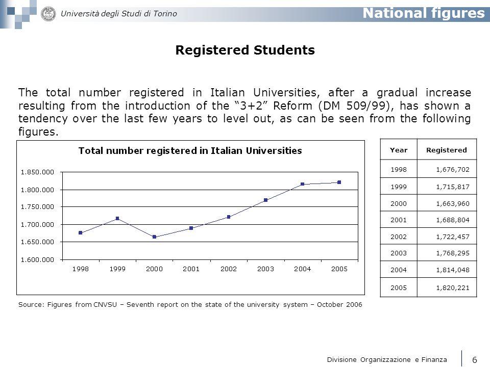 National figures Registered Students