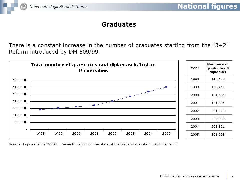 Numbers of graduates & diplomas