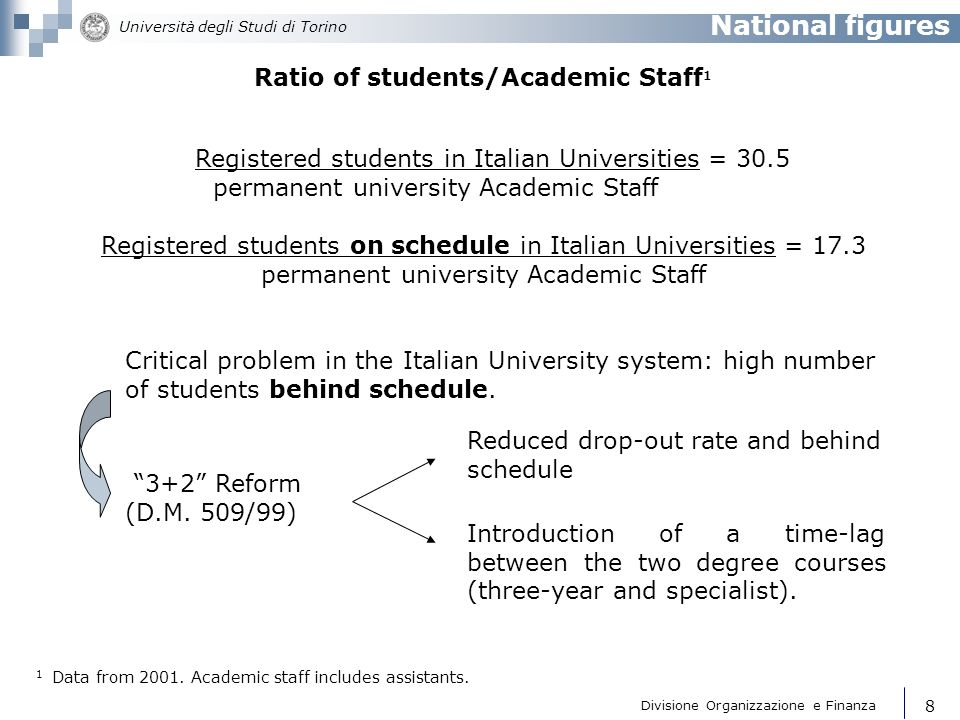 Ratio of students/Academic Staff1