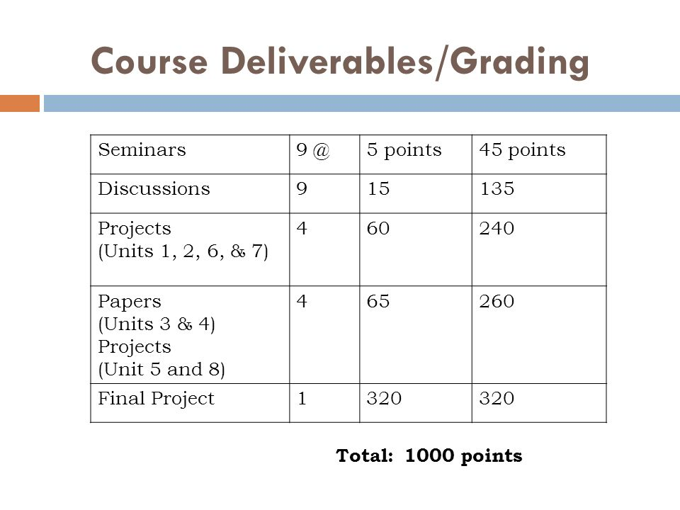course deliverables Doctoral capstone deliverable guidebook course development components 45 course development key word searches.
