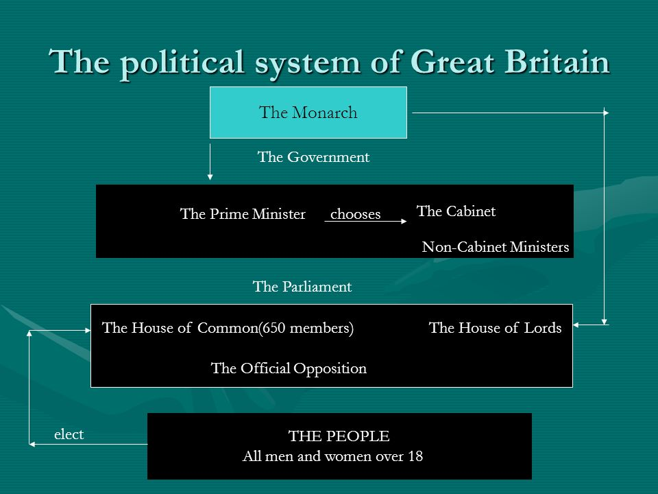 the political system of great britain And unlike its european rivals, britain managed to reform its political system  without a  the tussle for power between disraeli and gladstone, the two great.