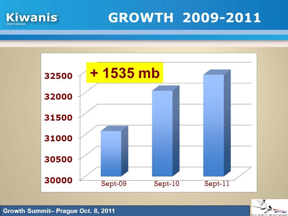 GROWTH 2009-2011 Growth Summit– Prague Oct. 8, 2011