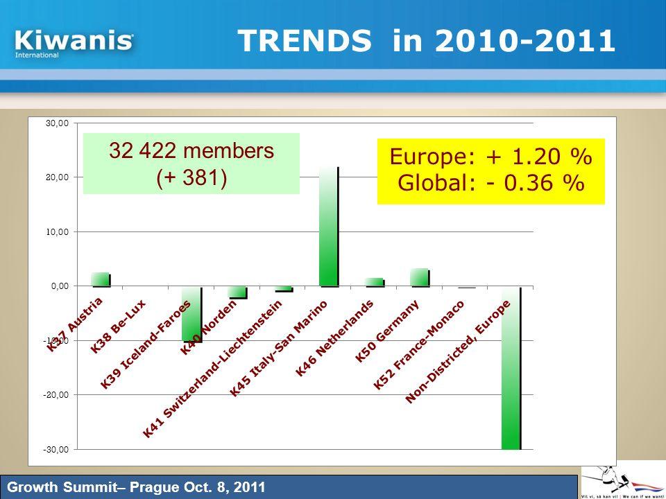 TRENDS in 2010-2011 Growth Summit– Prague Oct. 8, 2011