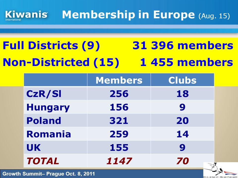 Membership in Europe (Aug. 15)