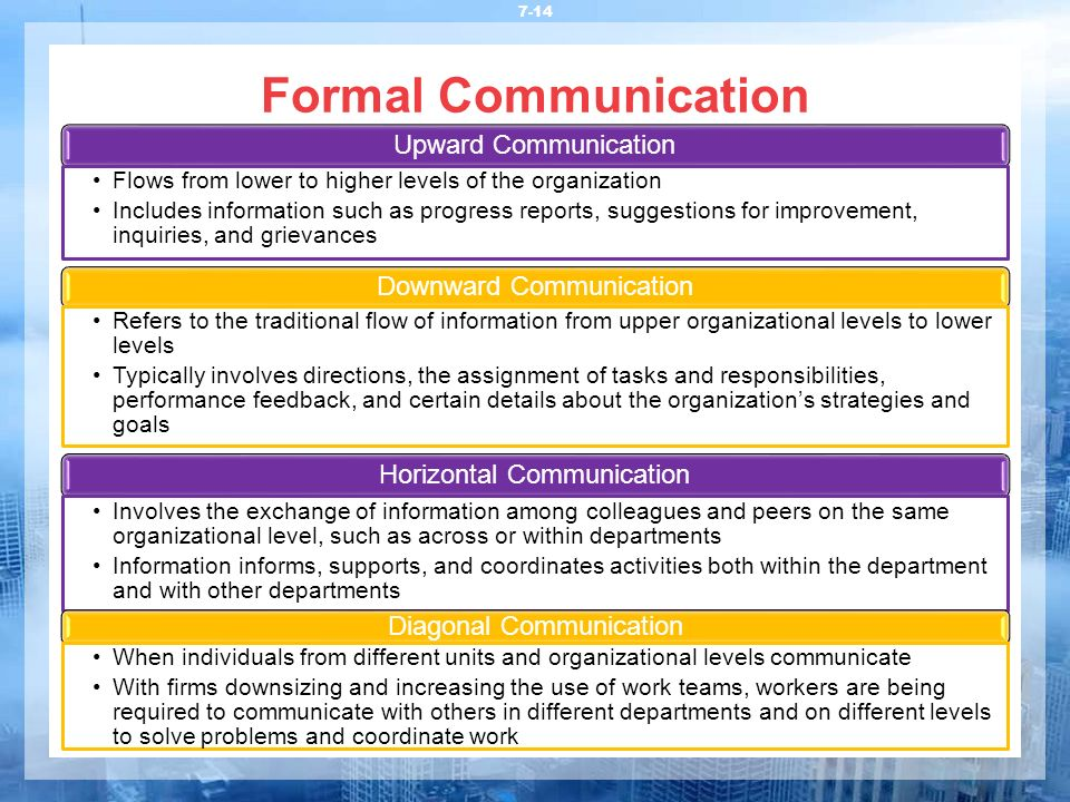 Formal Communication Upward Communication Downward Communication
