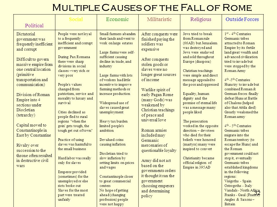 causes of the roman downfall To fully understand the roman empire and how it operates, it is appropriate to start with a firm definition and explanation of the fall of the roman republic originally, the only true way for one to work his way up a political ladder in rome was by previous family connections, and how influential .