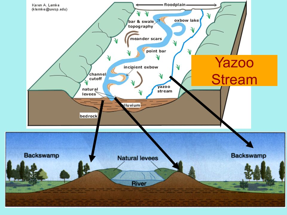 Yazoo Stream Rivers: Fluvial Proces...
