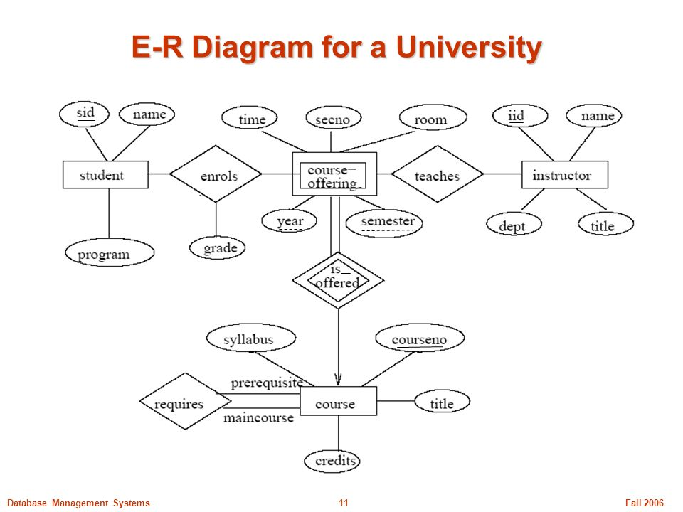 Comp231 tutorial 1 er model and er to relational schema ppt 11 e r diagram for a university ccuart Images