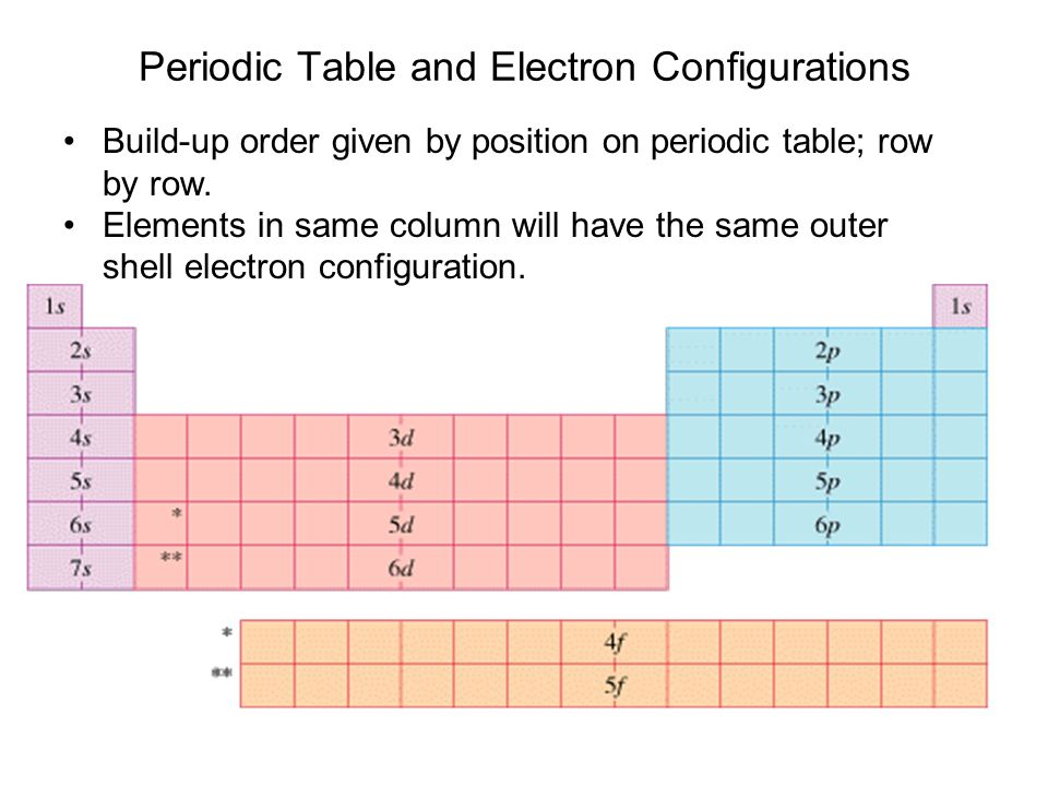 Atoms ppt download periodic table and electron configurations urtaz Choice Image