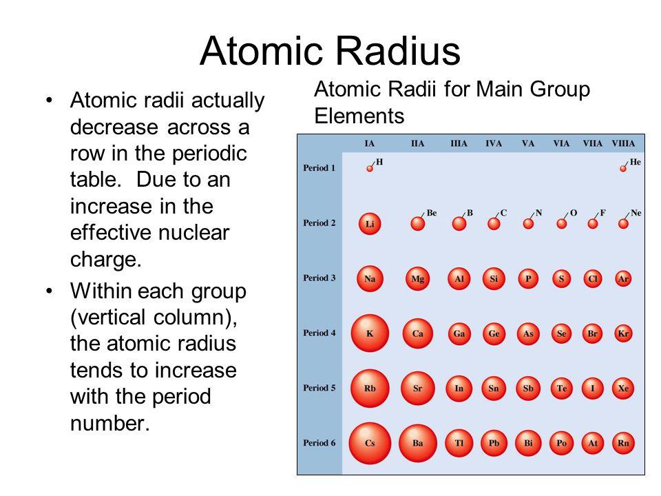 Atoms ppt download 8 atomic urtaz Choice Image