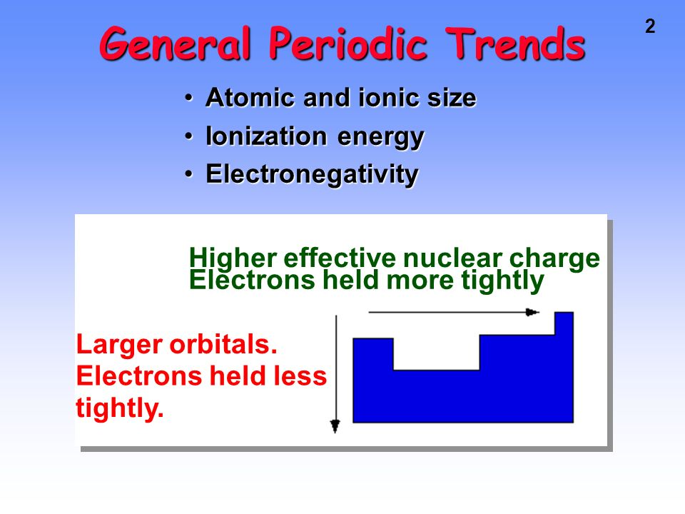 Orbitals and the periodic table ppt download general periodic trends urtaz Gallery