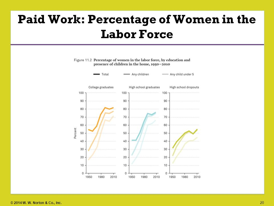 the contributions of women in the labor force Policies to increase labour-force participation of women and older workers highlights of two just-released oecd studies a overview the public finance effects of ageing, a development all oecd countries are facing, will be tempered.
