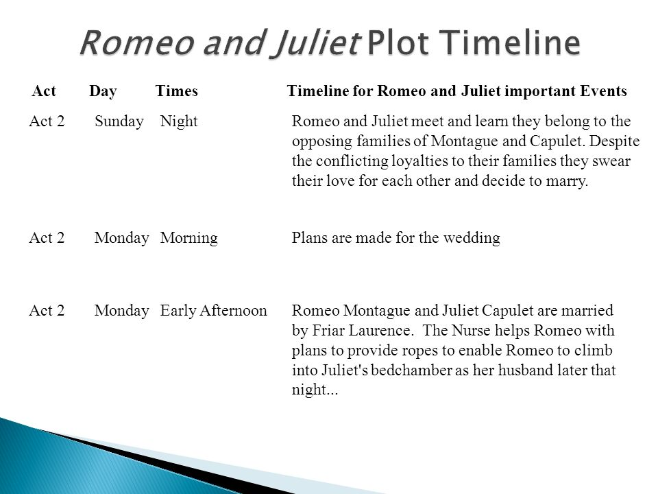 timeline of romeo and juliets relationship