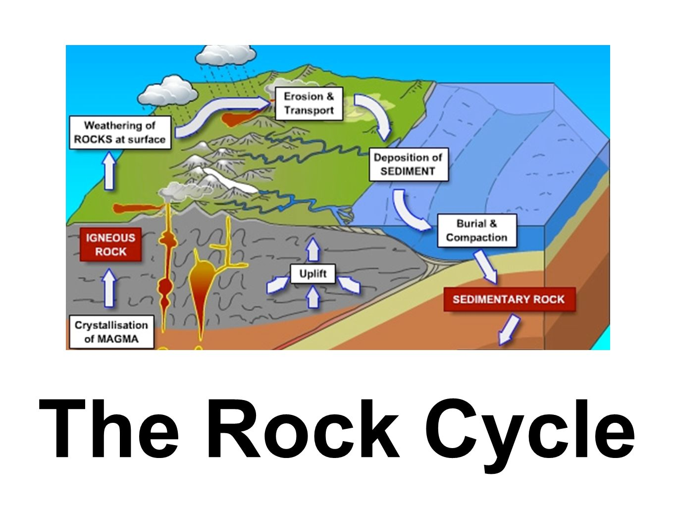 The rock cycle ppt download 1 the rock cycle pooptronica