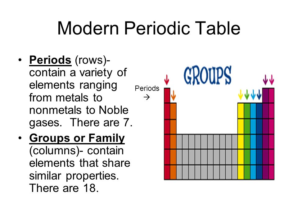 Periodic Table what are periods and groups in the modern periodic table : Periodic Table. - ppt video online download