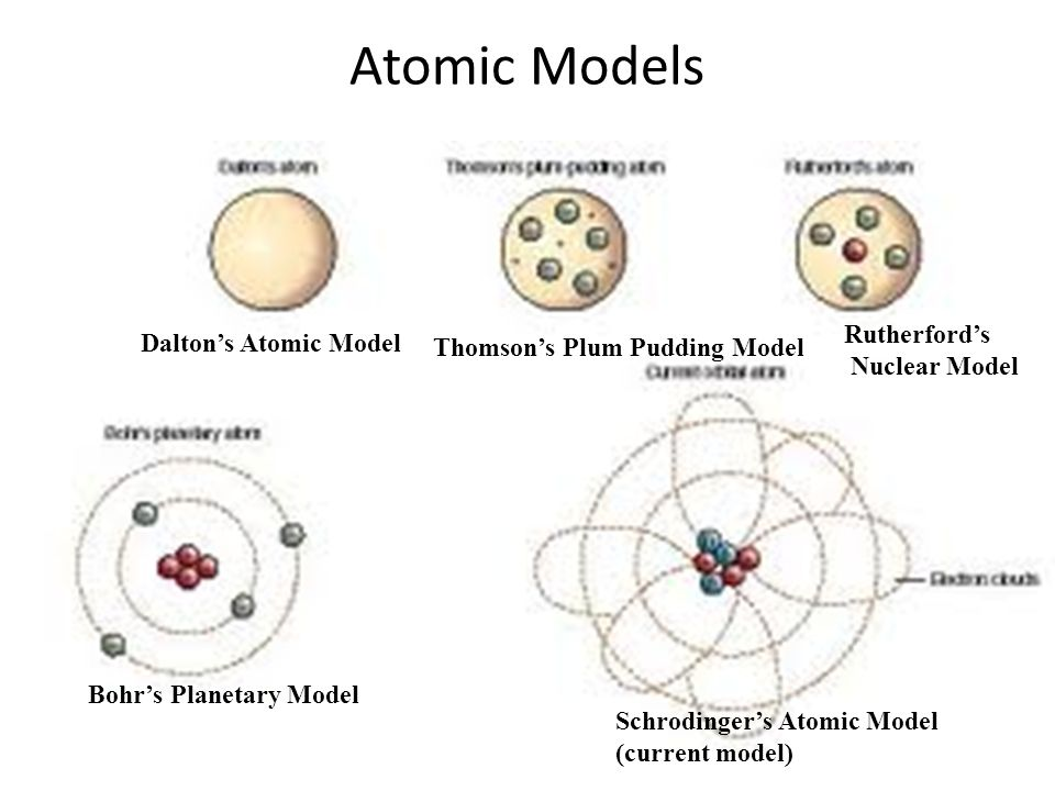 "atomic models Dalton's atomic theory was based on two laws, namely the law of conservation of mass (lavoisier law) ""the total mass of substances before the reaction will always."