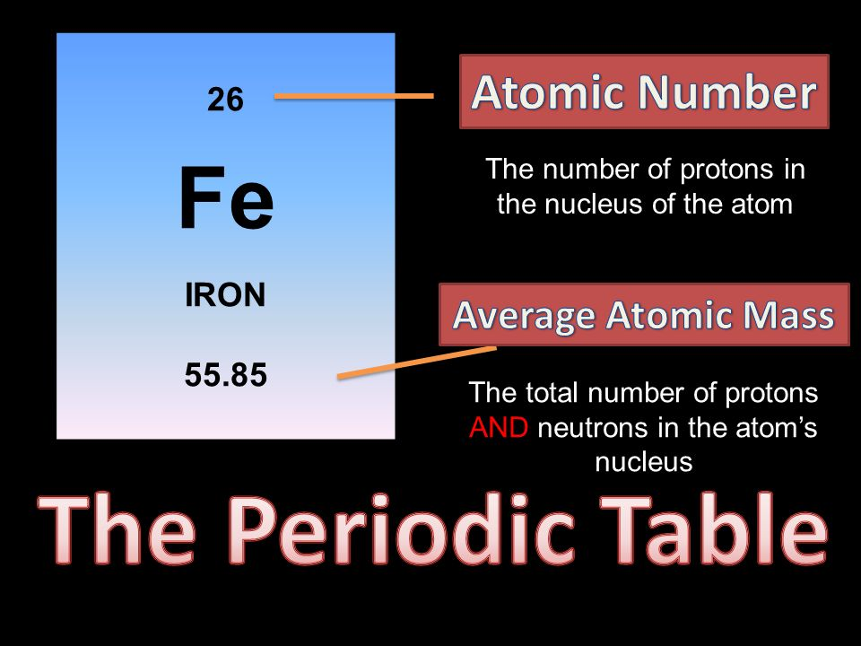 Atoms ppt download the periodic table fe atomic number average atomic mass 26 iron 5585 urtaz Gallery