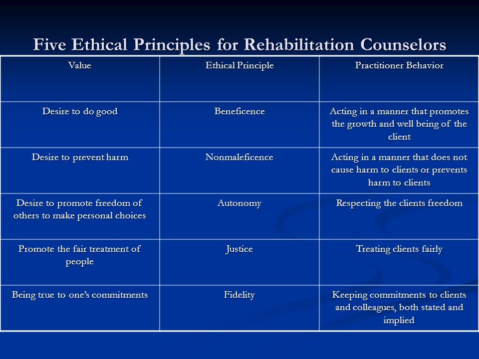 three ethical principles The three principles of respect for persons, beneficence, and justice were put  forward in the 1979 belmont report to be the foundational ethical principles by.