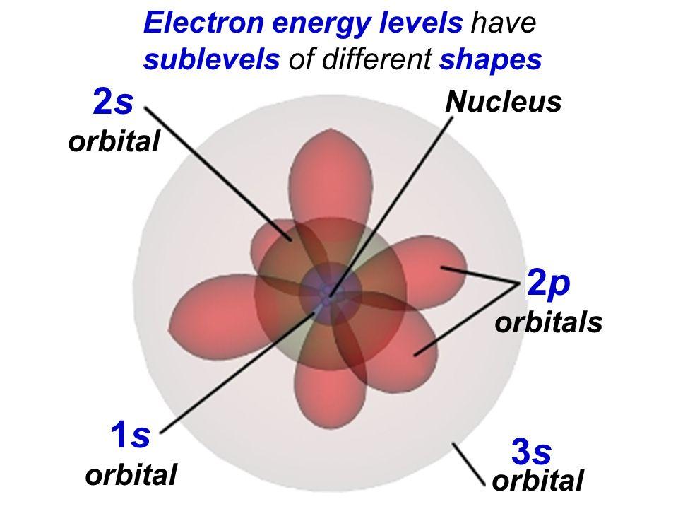 P Orbital Diagram Polymerization Diagram ~ Elsavadorla