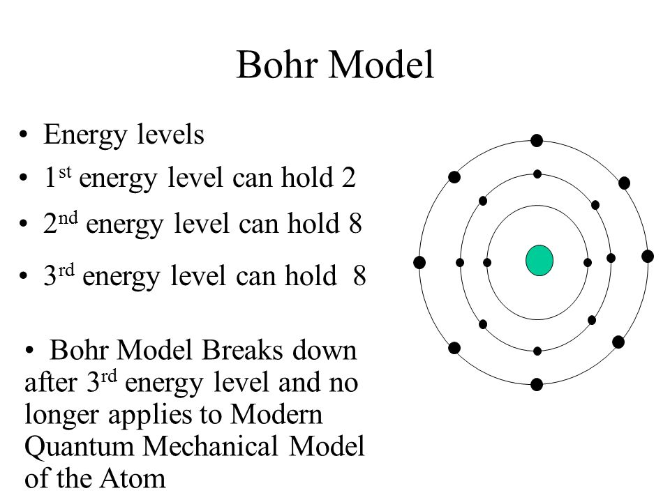 modern atomic model diagram pb bohr diagram elsavadorla. Black Bedroom Furniture Sets. Home Design Ideas