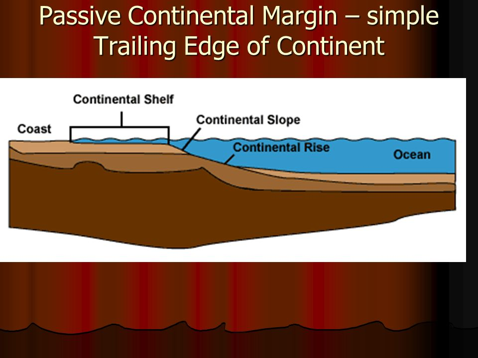 Plate tectonics ppt video online download for Simple edge