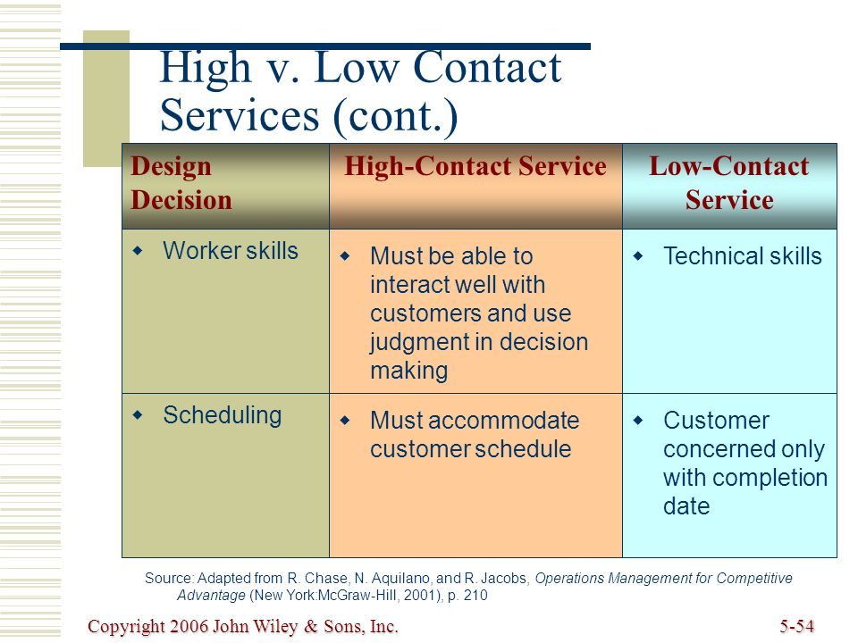 high contact service There are 16 customer service skills that every employee must master if they are forward-facing with customers  how are you going to contact them.
