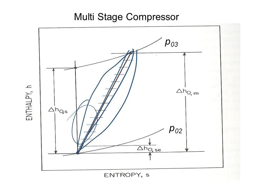 design of axial flow compressor with The design and fabrication of low speed axial-flow compressor blades by joukowski transformation of a circle chigbo a mgbemene department of mechanical engineering, university of nigeria, nsukka.