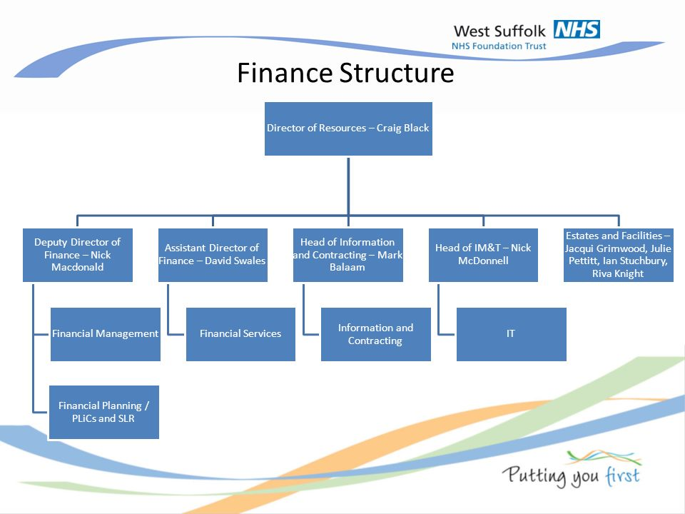 Assignment 2: Business Financing and the Capital Structure