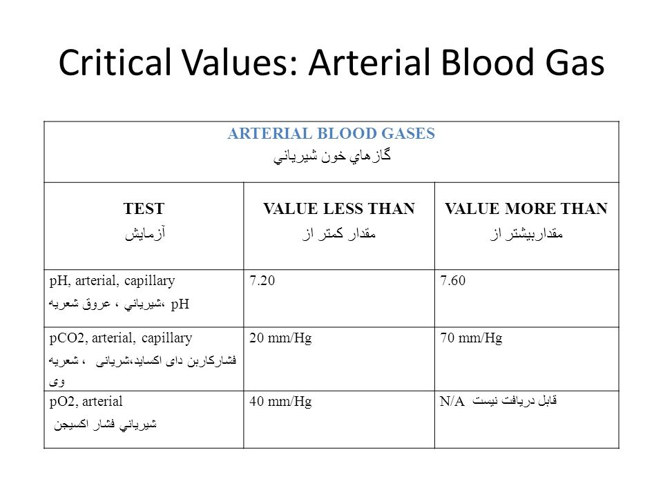 Arterial Blood Gases - Indications and Interpretation