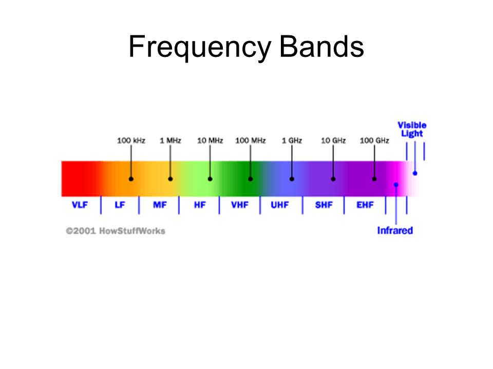 Frequency Spectrum Bands Pictures to Pin on Pinterest ...