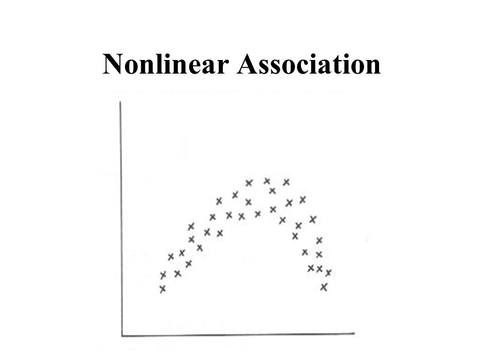 Nonlinear Association