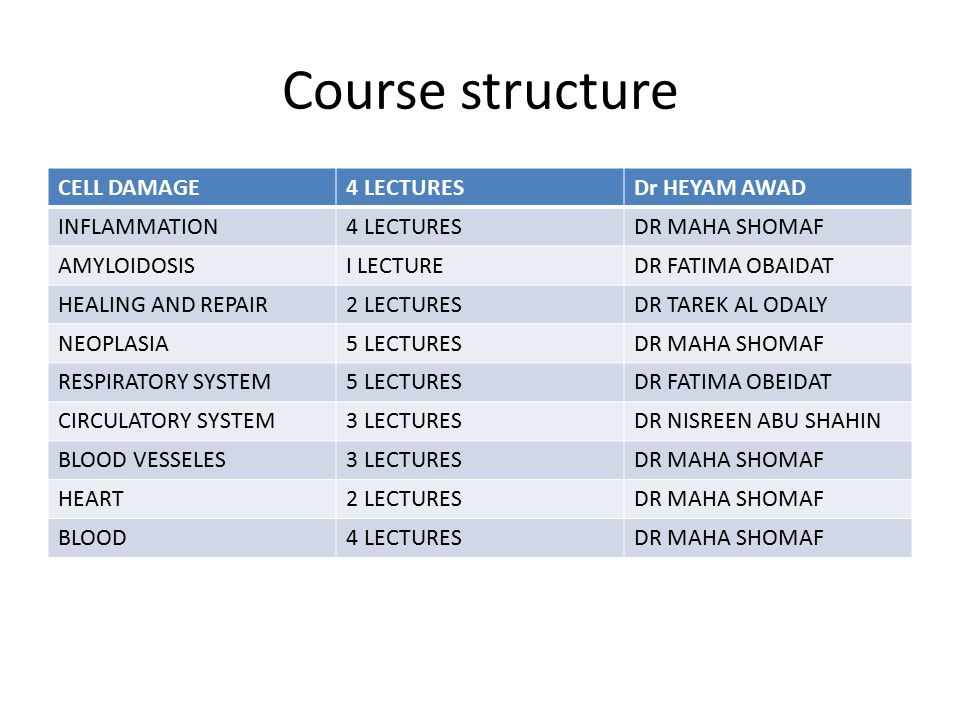 Course structure CELL DAMAGE 4 LECTURES Dr HEYAM AWAD INFLAMMATION