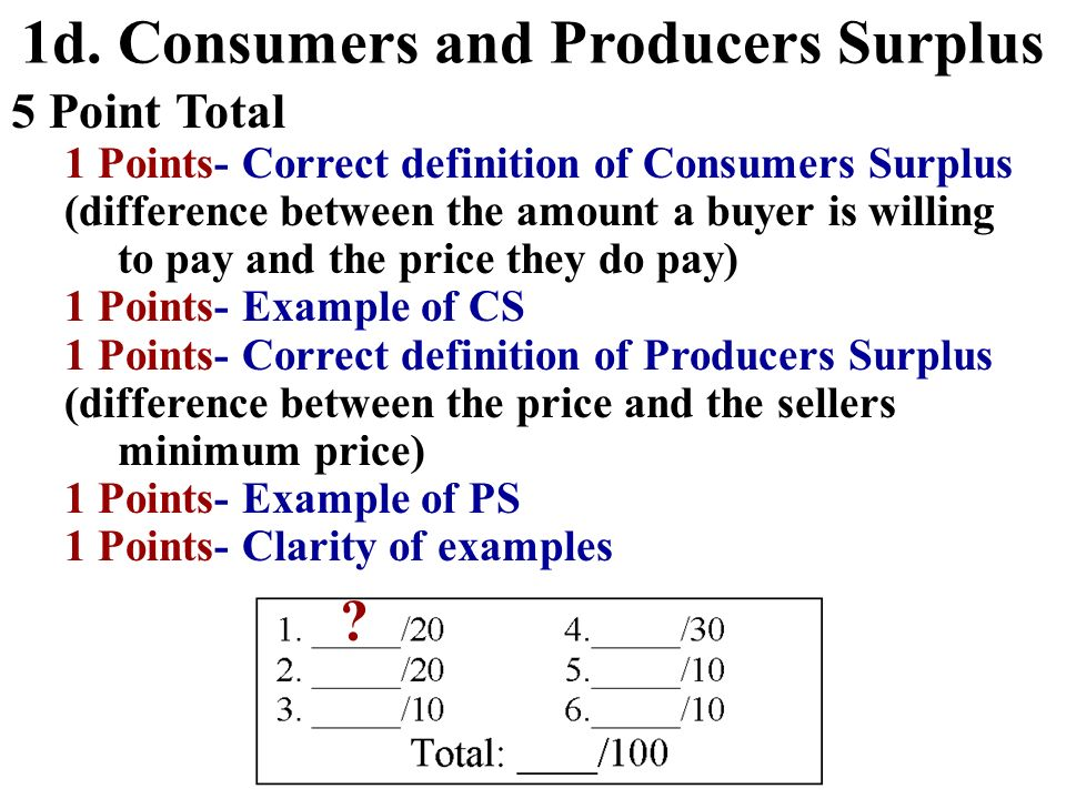 1d. Consumers and Producers Surplus