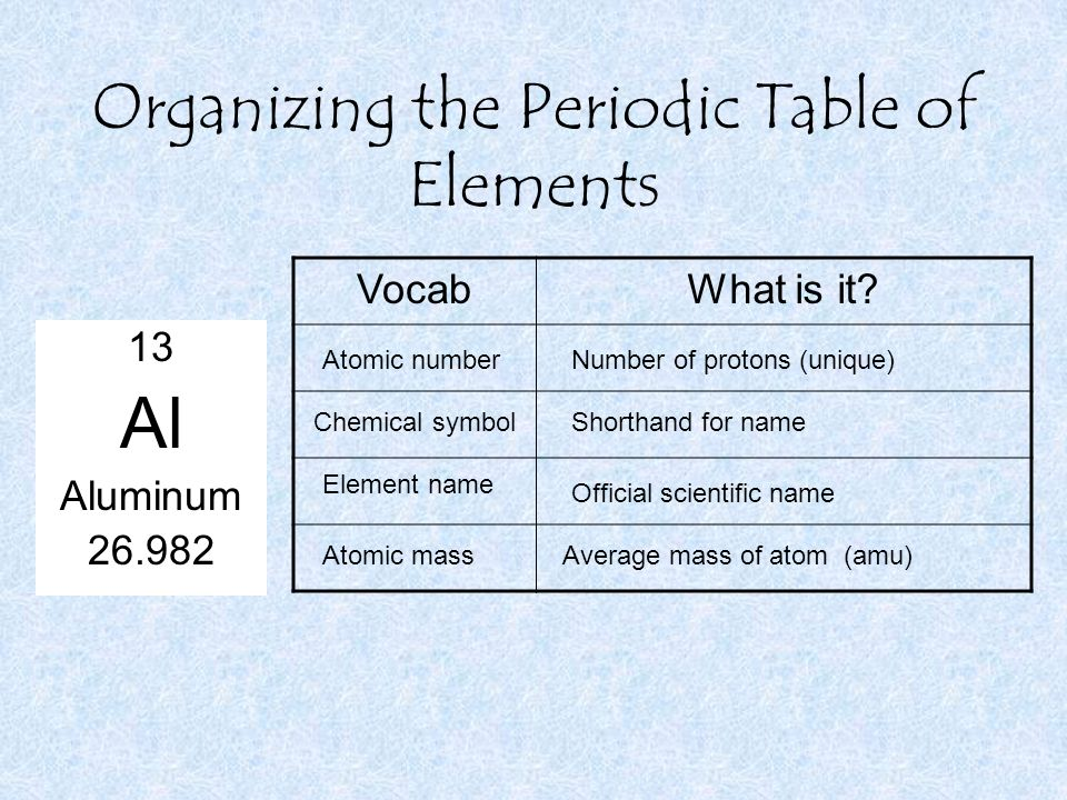 The periodic table ppt video online download organizing the periodic table of elements urtaz Choice Image