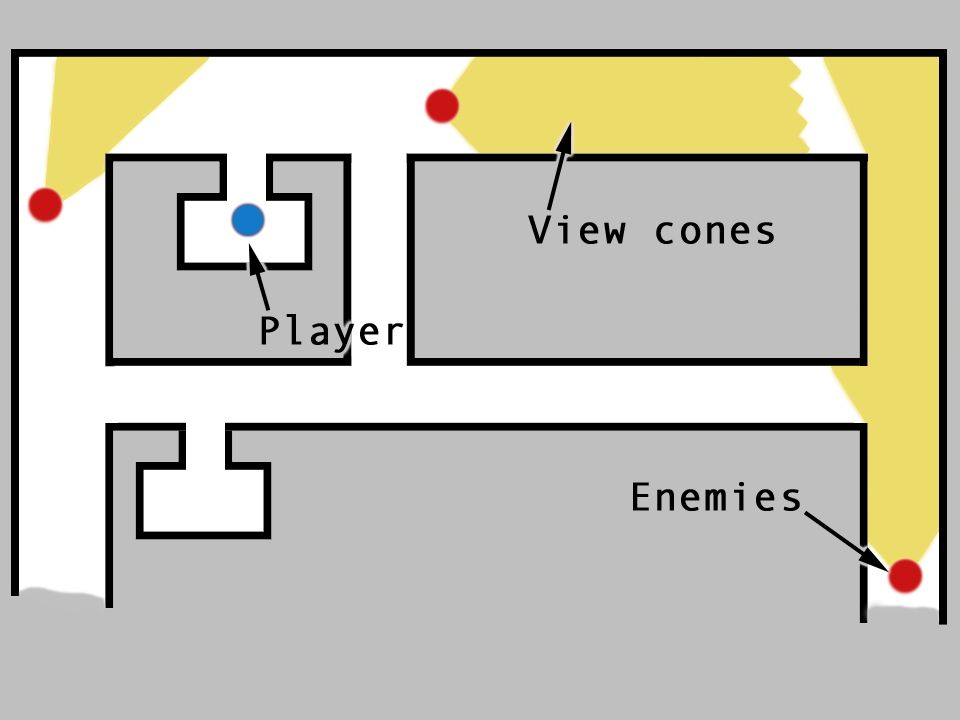 An example of a theoretical stealth game in which moving to the exit is the goal and moving into the view cones is failure – the player uses movement in this game to express success or failure .