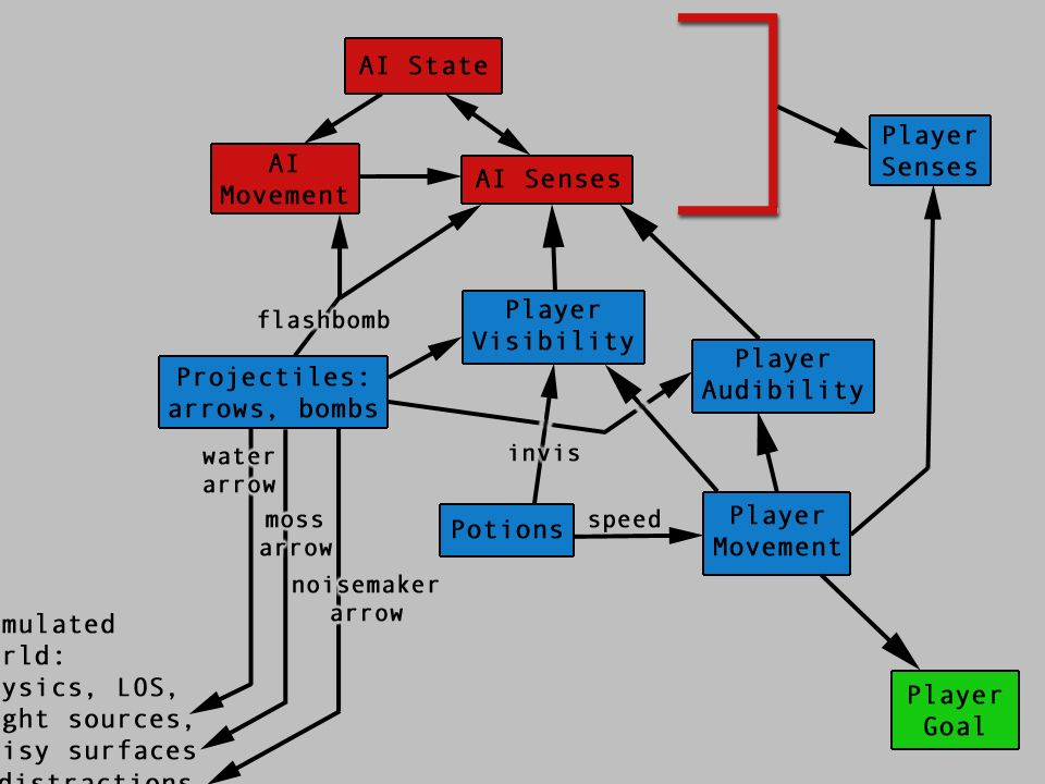 In other words, the player needs to see/hear the AI in order to know how well they're doing at stealth. In order to see/hear the AI, the player has to be in the right place. This is an analysis that explains the concept of scouting , which is a major emergent player dynamic in the game.