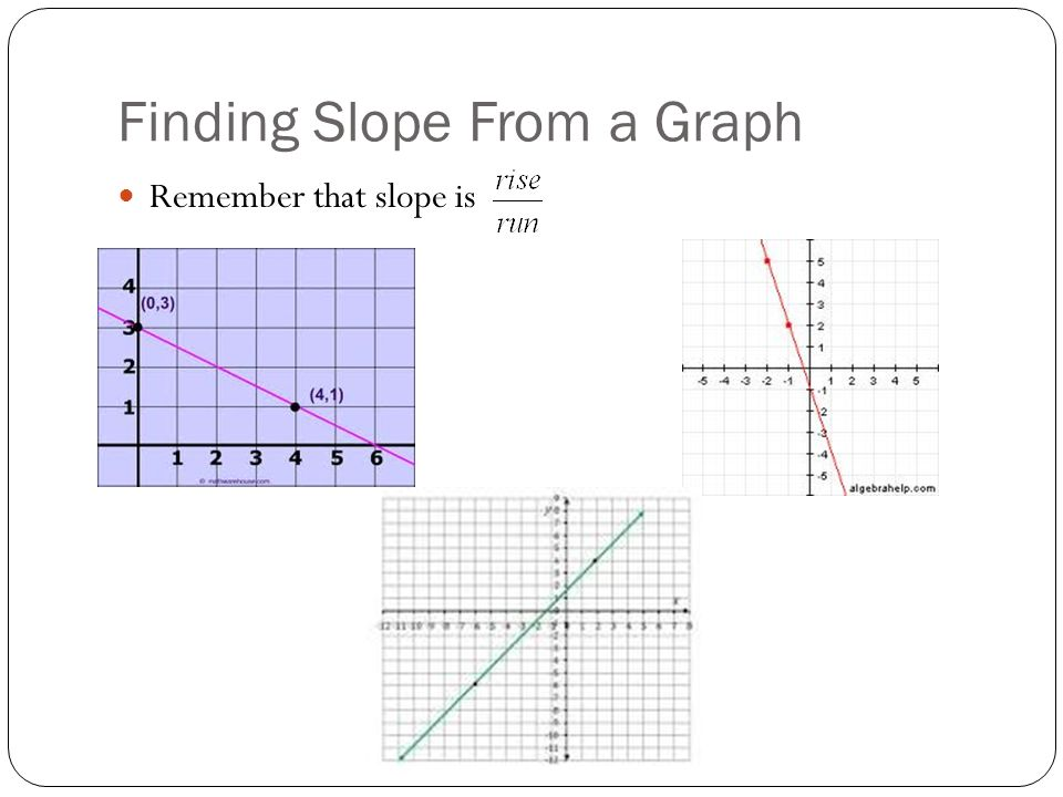 Drawing Lines With Given Slopes : Chapter linear equations and their graphs ppt download