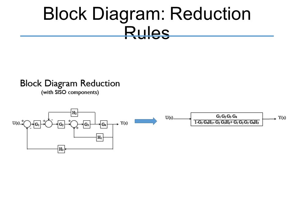 Control Systems Block Diagram Reduction – The Wiring Diagram ...
