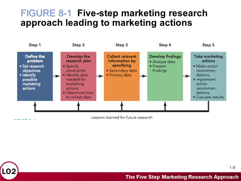 Research paper services marketing