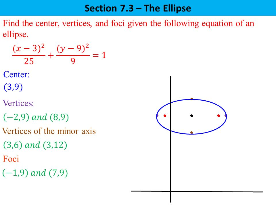 Section 7.3 – The Ellipse Find the center, vertices, and foci given the following equation of an ellipse.
