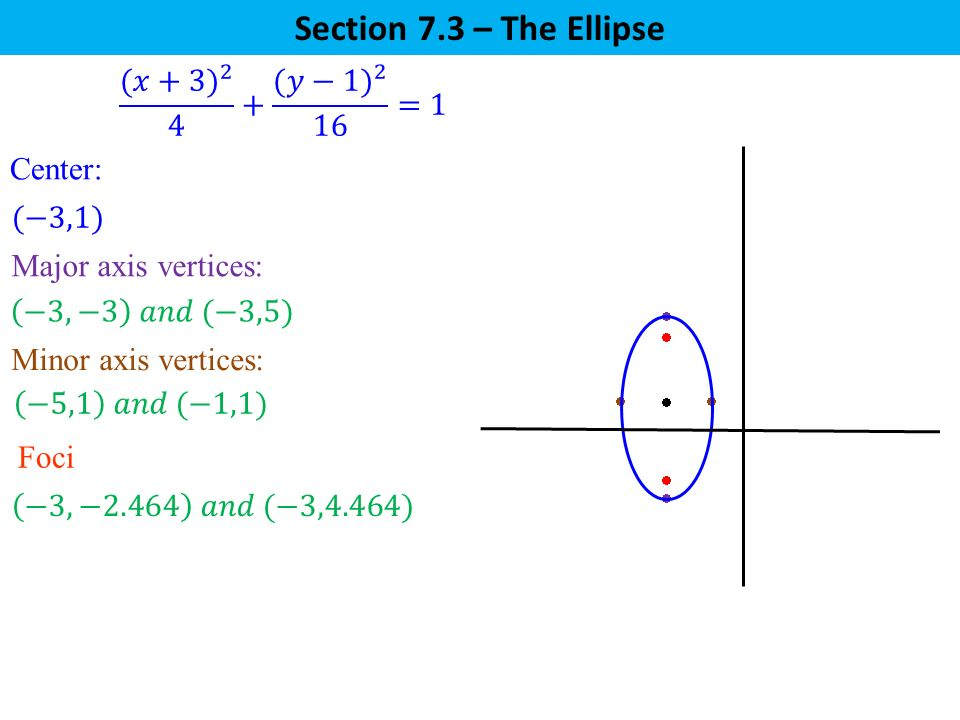 Section 7.3 – The Ellipse (𝑥+3) (𝑦−1) 2 16 =1 Center: (−3,1)