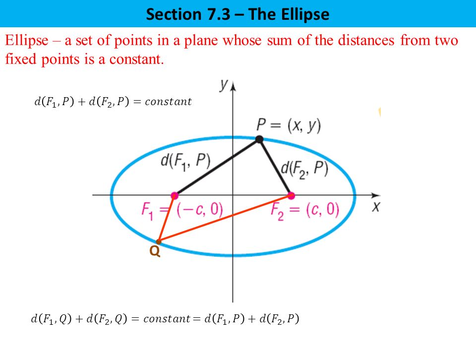 Section 7.3 – The Ellipse Ellipse – a set of points in a plane whose sum of the distances from two fixed points is a constant.