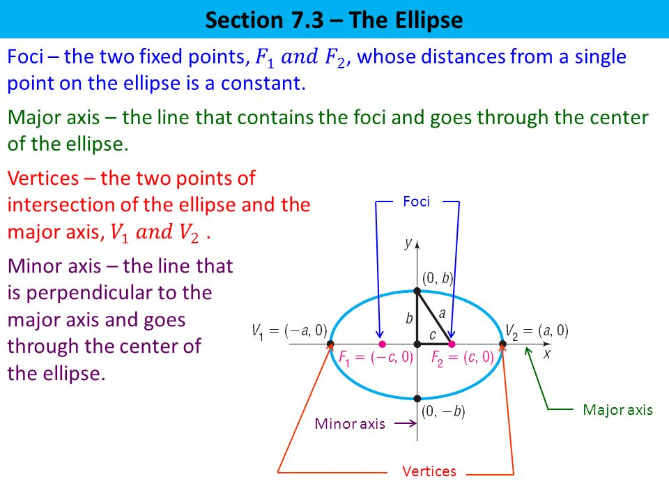 Section 7.3 – The Ellipse Foci – the two fixed points, 𝐹 1 𝑎𝑛𝑑 𝐹 2 , whose distances from a single point on the ellipse is a constant.