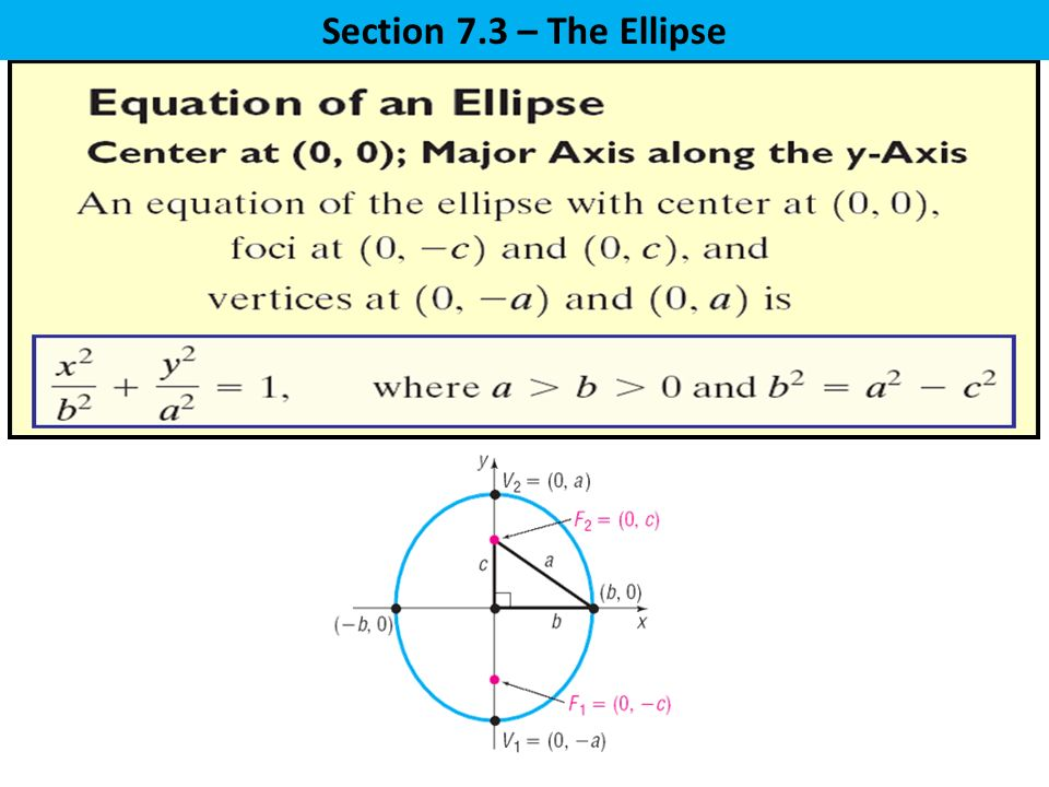 Section 7.3 – The Ellipse