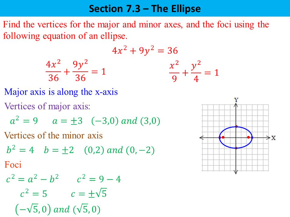 Section 7.3 – The Ellipse Find the vertices for the major and minor axes, and the foci using the following equation of an ellipse.