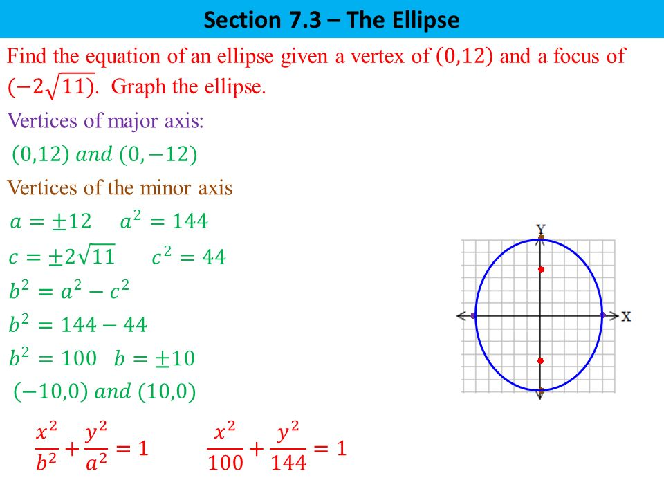 Section 7.3 – The Ellipse Find the equation of an ellipse given a vertex of 0,12 and a focus of (−2 11) . Graph the ellipse.