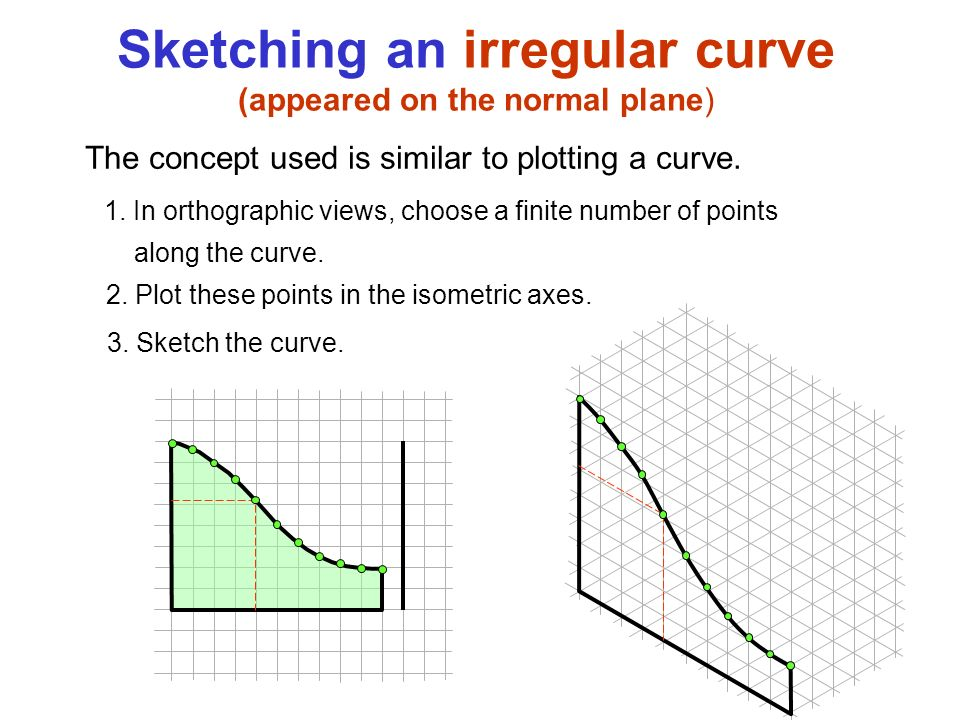 how to draw number line for curve sketching