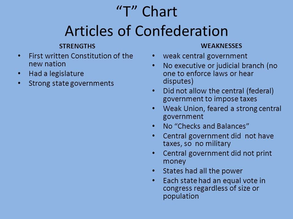 a weakness of the articles of confederation