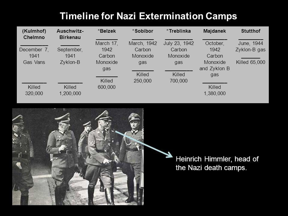 nazis used carbon monoxide as a gas of death A holocaust glossary   were murdered through carbon monoxide gas third reich, nazi germany from the end of  of jews who were gassed in the nazi death camps.